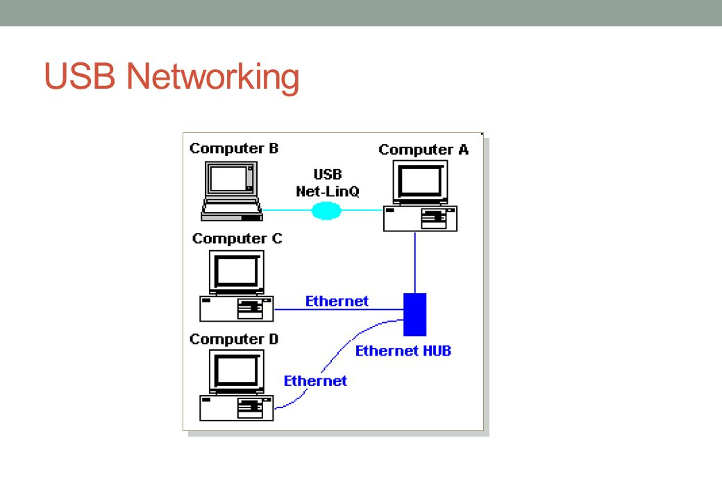 USB Networking