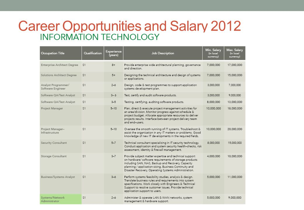Career Opportunities and Salary 2012