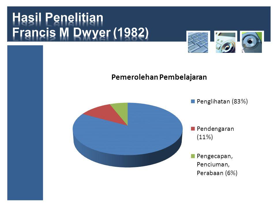 Hasil Penelitian Francis M Dwyer (1982)