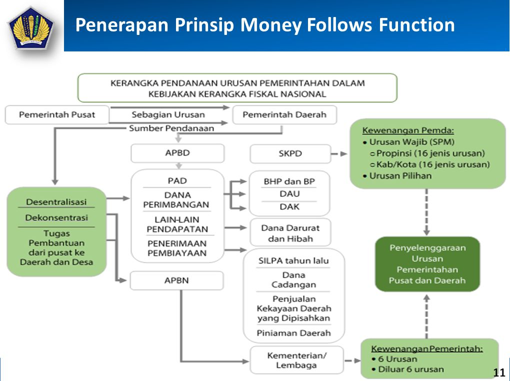 Penerapan Prinsip Money Follows Function