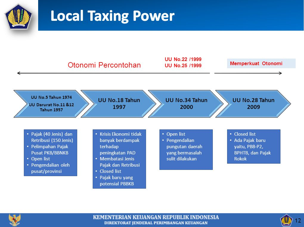 Local Taxing Power Otonomi Percontohan UU No.18 Tahun 1997
