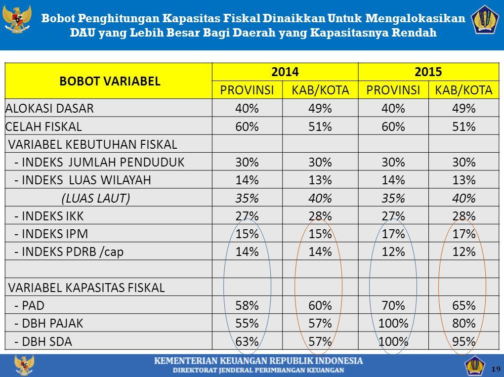VARIABEL KEBUTUHAN FISKAL - INDEKS JUMLAH PENDUDUK 30%