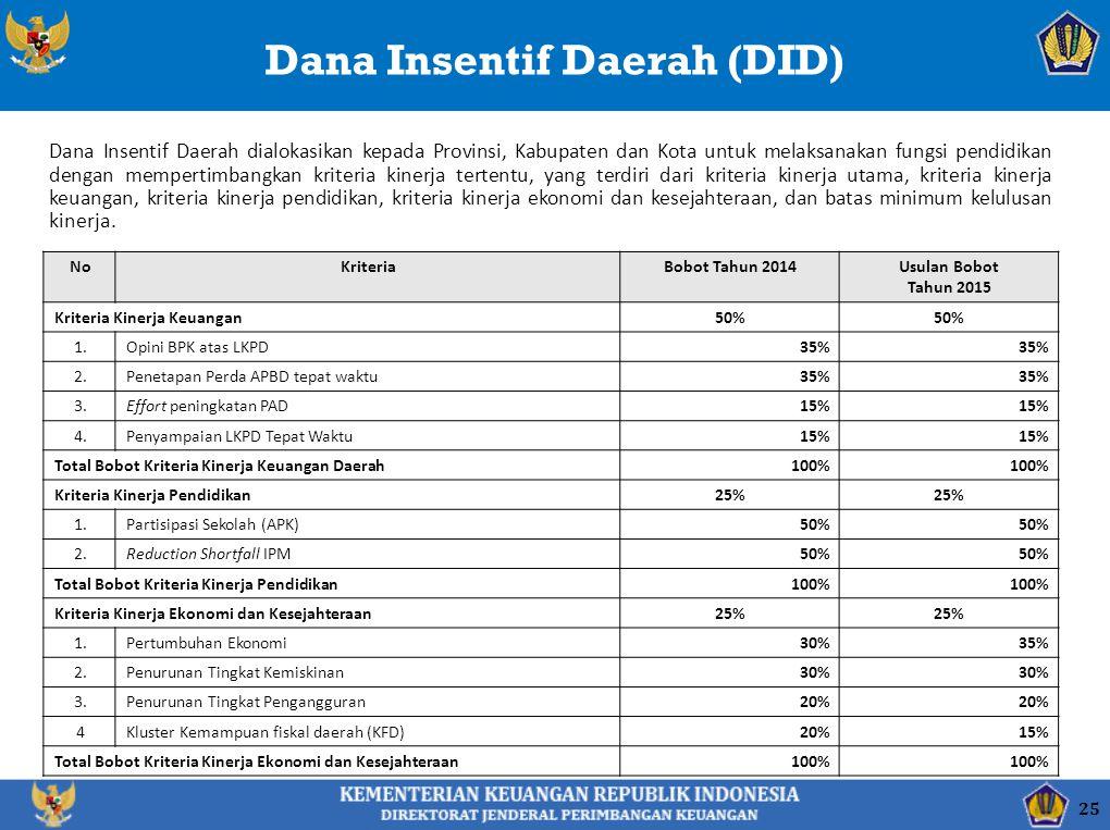 Dana Insentif Daerah (DID)