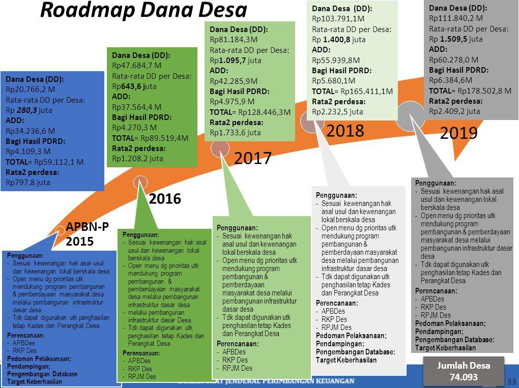 Roadmap Dana Desa 2018 2019 2017 2016 APBN-P 2015 Jumlah Desa 74.093