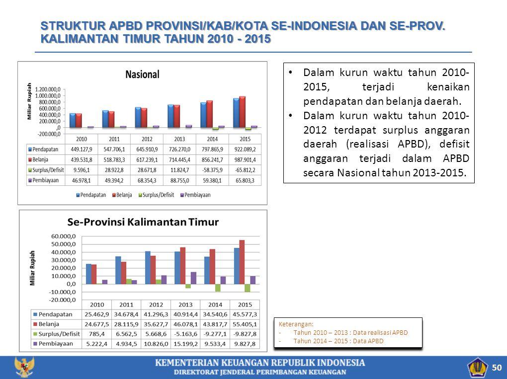 STRUKTUR APBD PROVINSI/KAB/KOTA SE-INDONESIA DAN SE-PROV