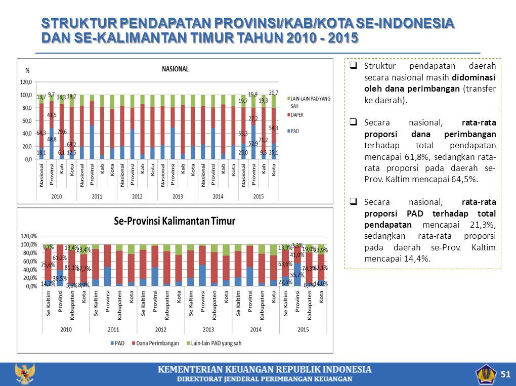 STRUKTUR PENDAPATAN PROVINSI/KAB/KOTA SE-INDONESIA DAN SE-KALIMANTAN TIMUR TAHUN 2010 - 2015