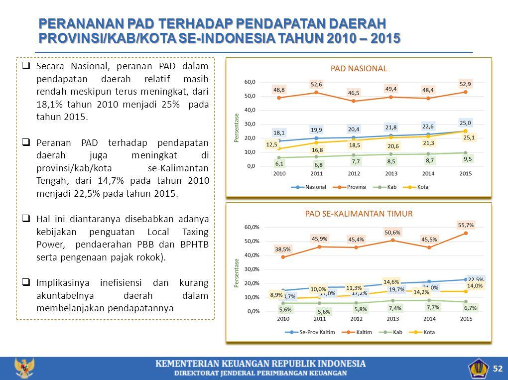 PERANANAN PAD TERHADAP PENDAPATAN DAERAH PROVINSI/KAB/KOTA SE-INDONESIA TAHUN 2010 – 2015