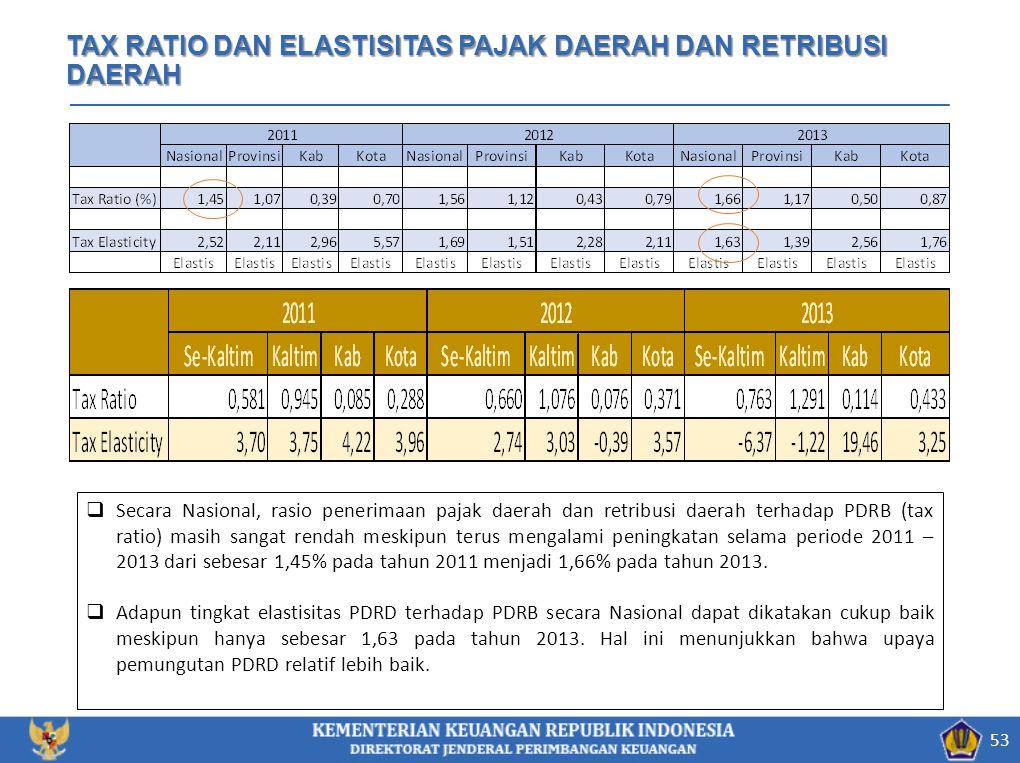 TAX RATIO DAN ELASTISITAS PAJAK DAERAH DAN RETRIBUSI DAERAH