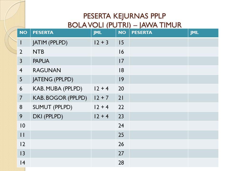 PESERTA KEJURNAS PPLP BOLA VOLI (PUTRI) – JAWA TIMUR