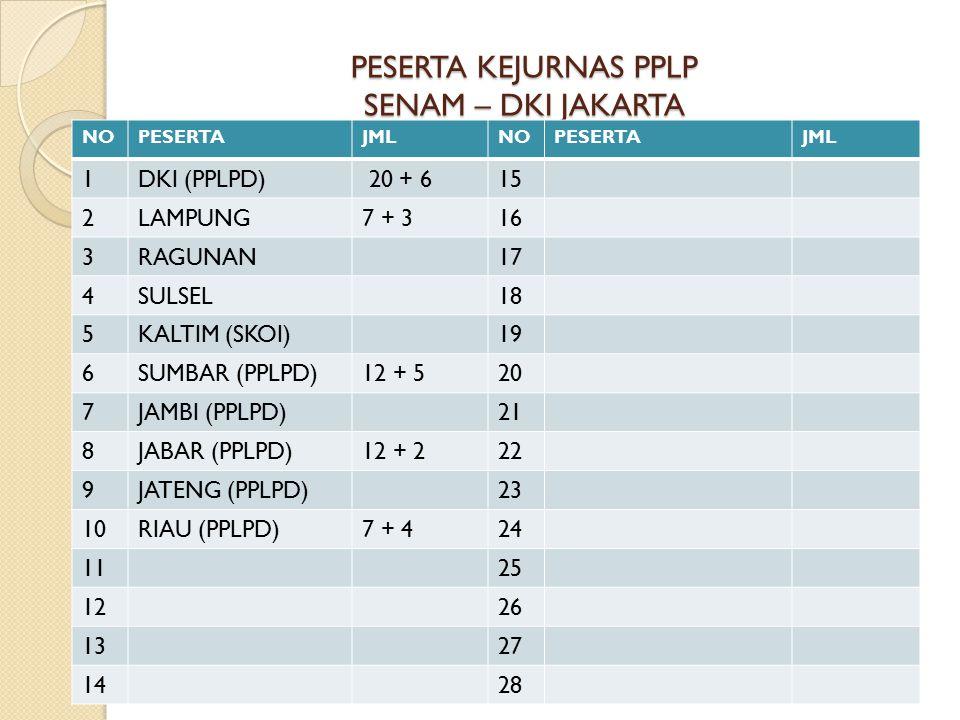 PESERTA KEJURNAS PPLP SENAM – DKI JAKARTA