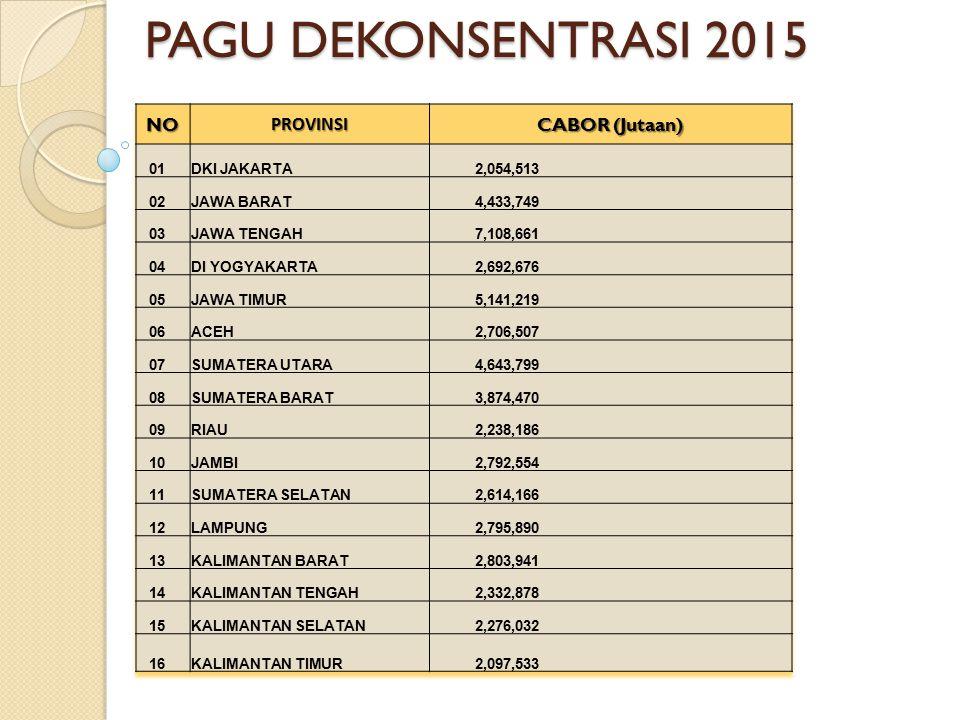 PAGU DEKONSENTRASI 2015 NO PROVINSI CABOR (Jutaan) 01 DKI JAKARTA