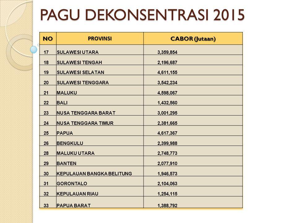 PAGU DEKONSENTRASI 2015 NO PROVINSI CABOR (Jutaan) 17 SULAWESI UTARA