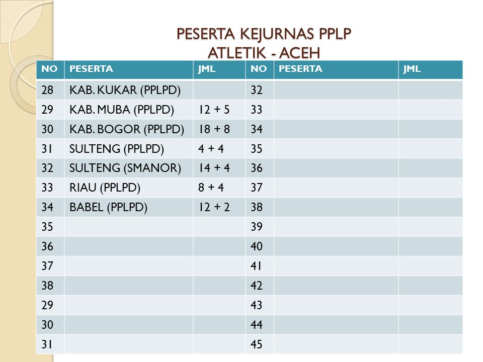 PESERTA KEJURNAS PPLP ATLETIK - ACEH