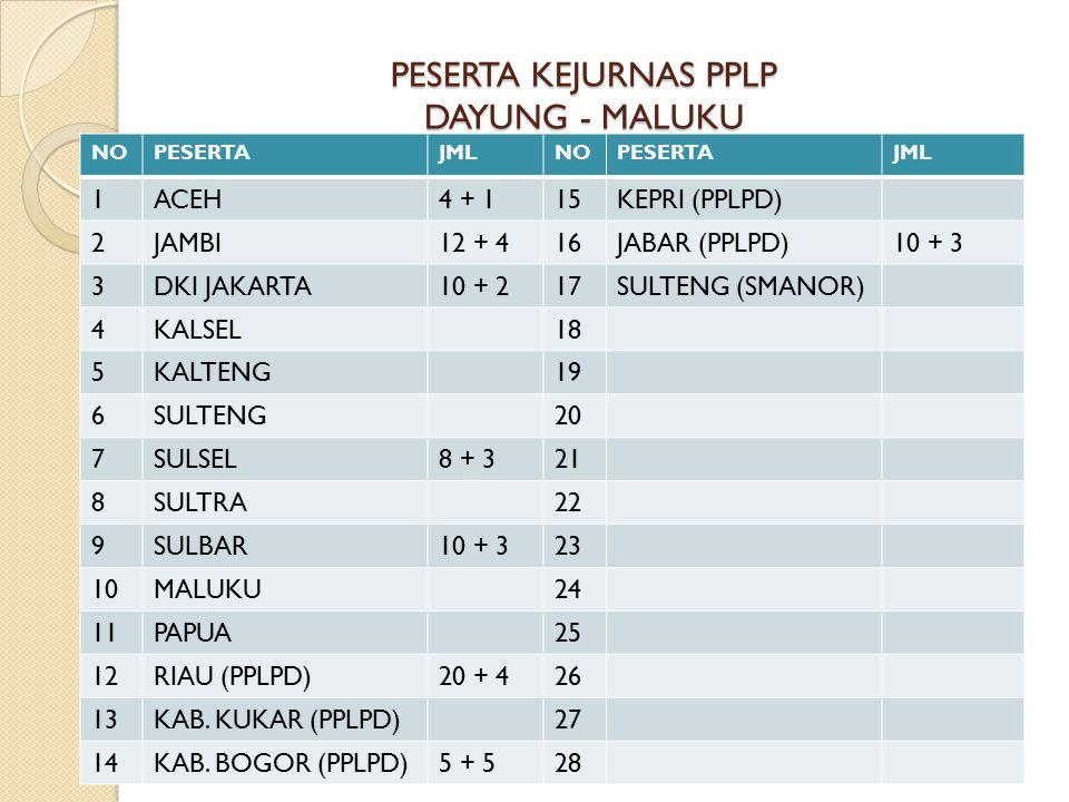 PESERTA KEJURNAS PPLP DAYUNG - MALUKU