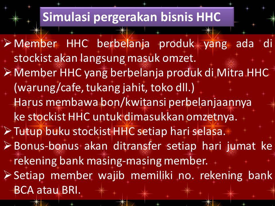 Simulasi pergerakan bisnis HHC