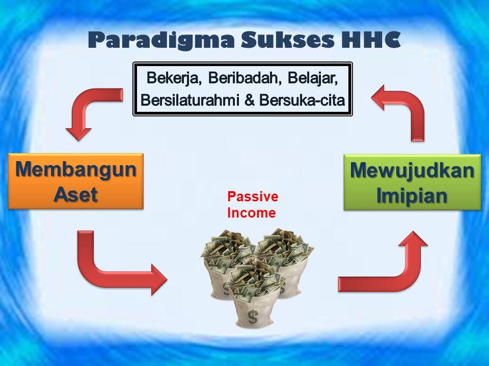 Paradigma Sukses HHC Membangun Mewujudkan Aset Imipian