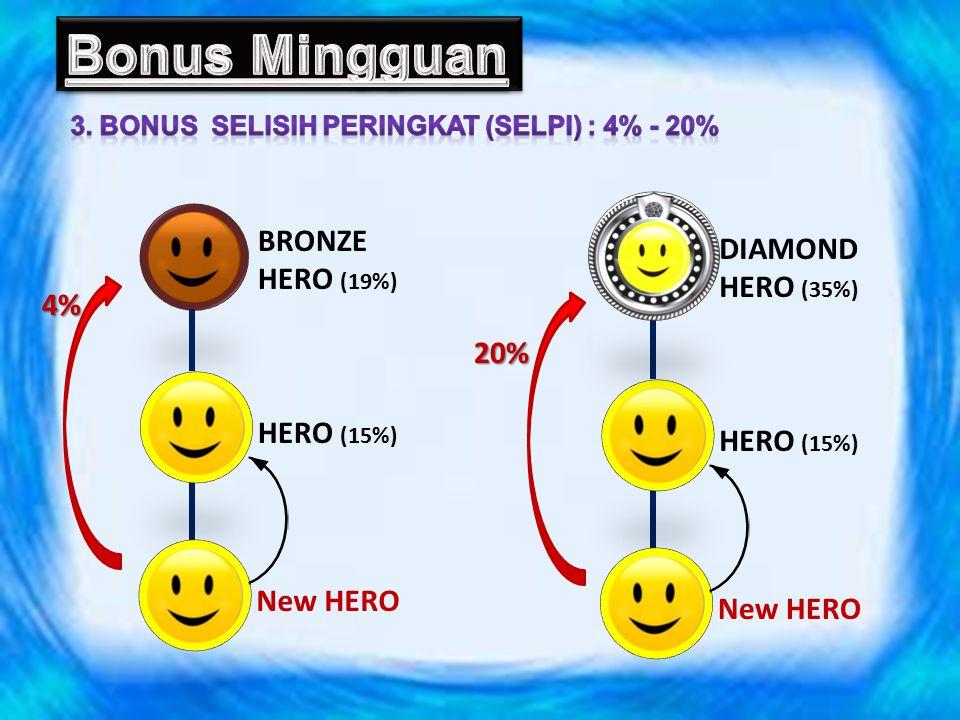 Bonus Mingguan BRONZE DIAMOND HERO (19%) HERO (35%) 4% 20% HERO (15%)