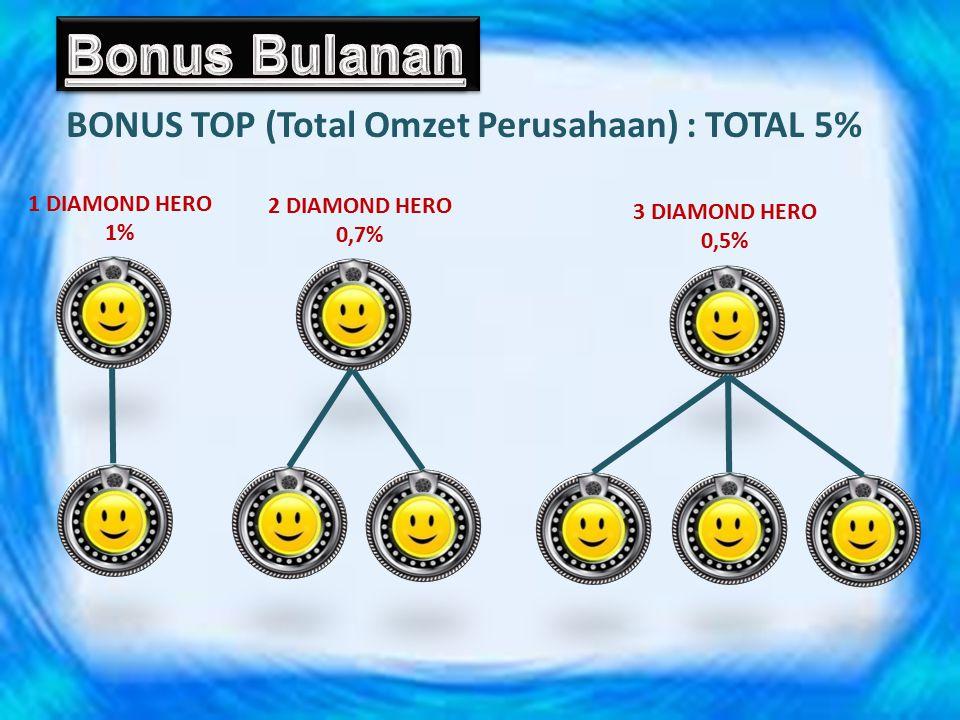 Bonus Bulanan BONUS TOP (Total Omzet Perusahaan) : TOTAL 5%