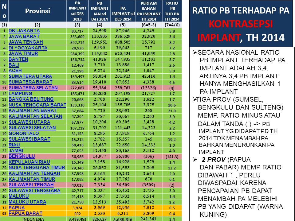 RATIO PB TERHADAP PA KONTRASEPSI IMPLANT, TH 2014