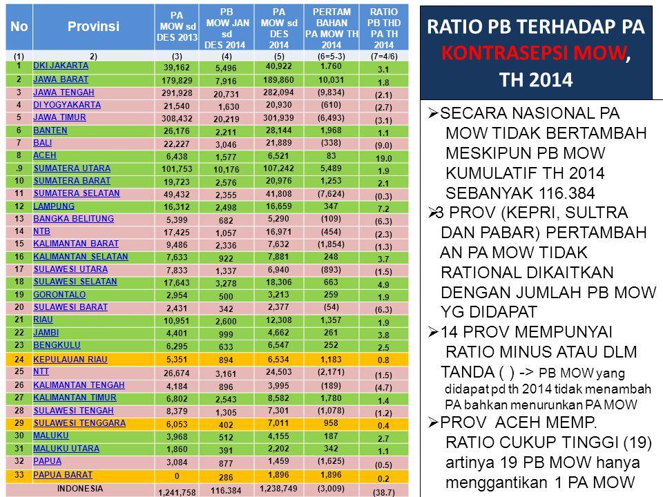 RATIO PB TERHADAP PA KONTRASEPSI MOW, TH 2014