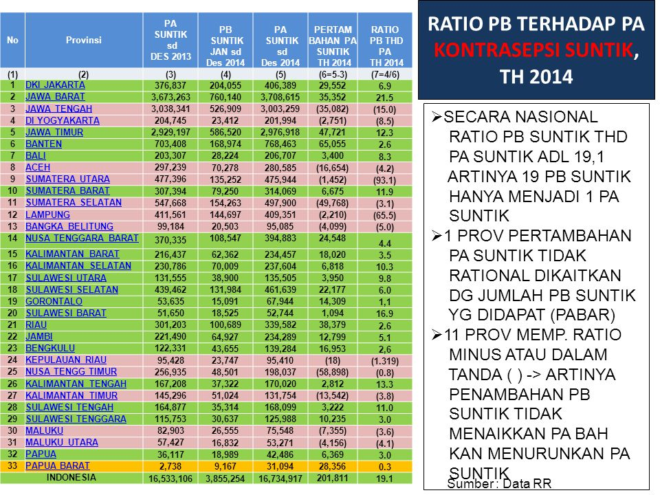 RATIO PB TERHADAP PA KONTRASEPSI SUNTIK, TH 2014