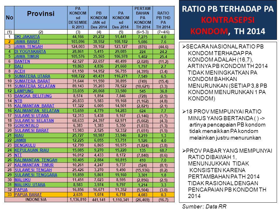 RATIO PB TERHADAP PA KONTRASEPSI KONDOM, TH 2014
