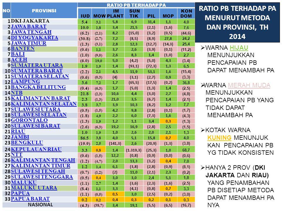 RATIO PB TERHADAP PA MENURUT METODA DAN PROVINSI, TH 2014