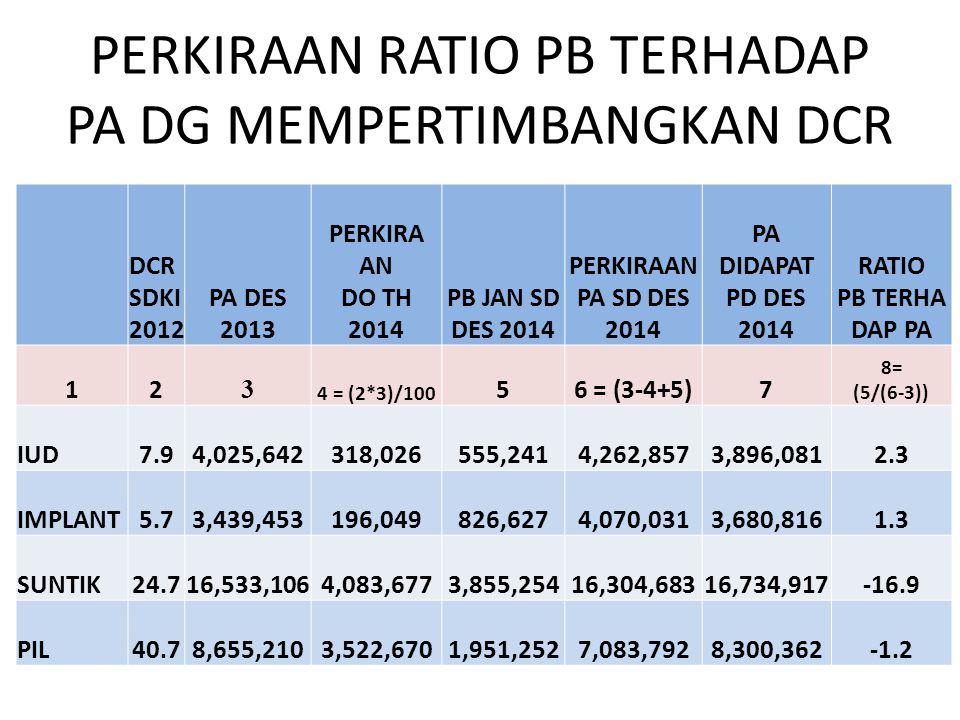 PERKIRAAN RATIO PB TERHADAP PA DG MEMPERTIMBANGKAN DCR
