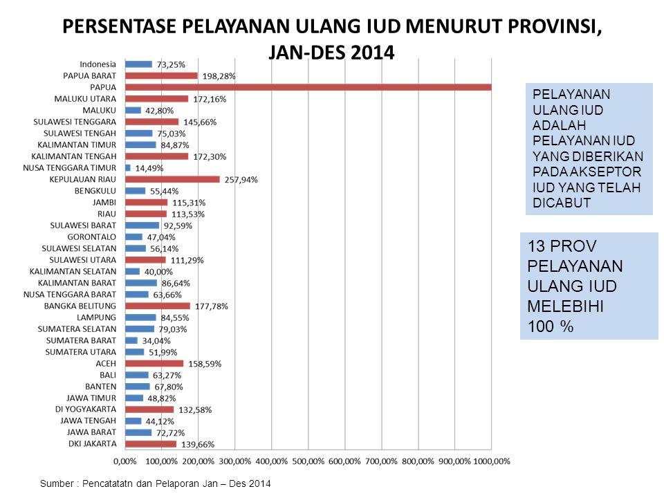 PERSENTASE PELAYANAN ULANG IUD MENURUT PROVINSI, JAN-DES 2014