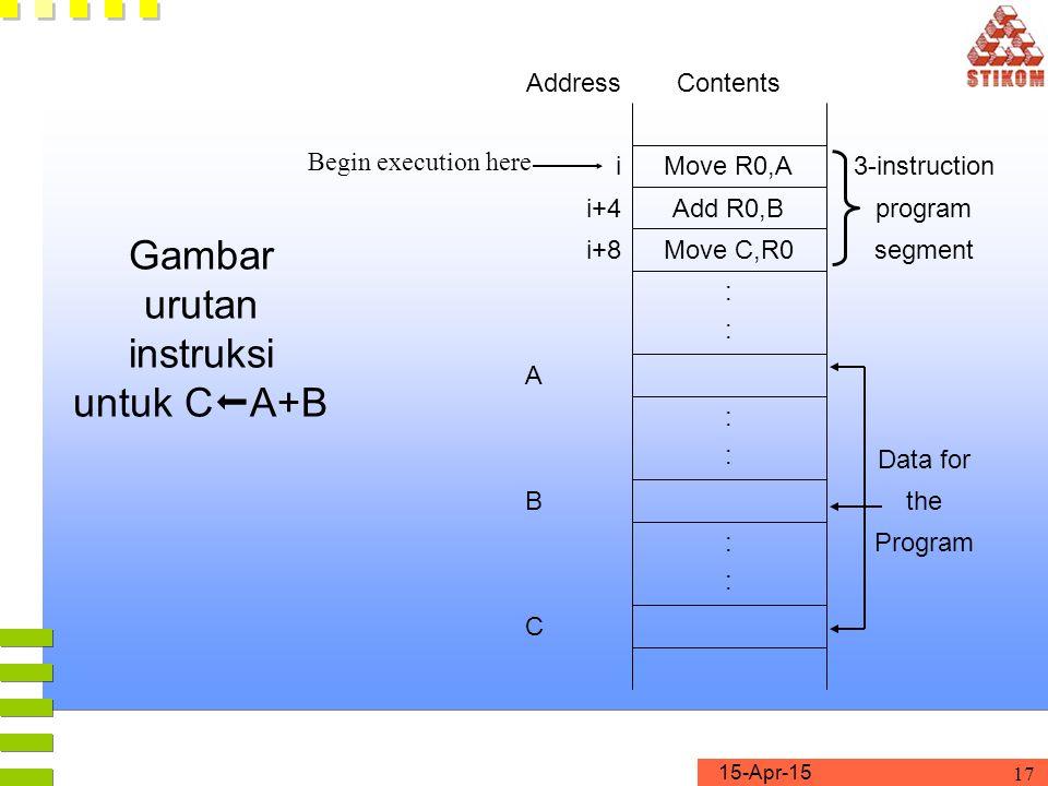 Gambar urutan instruksi untuk CA+B