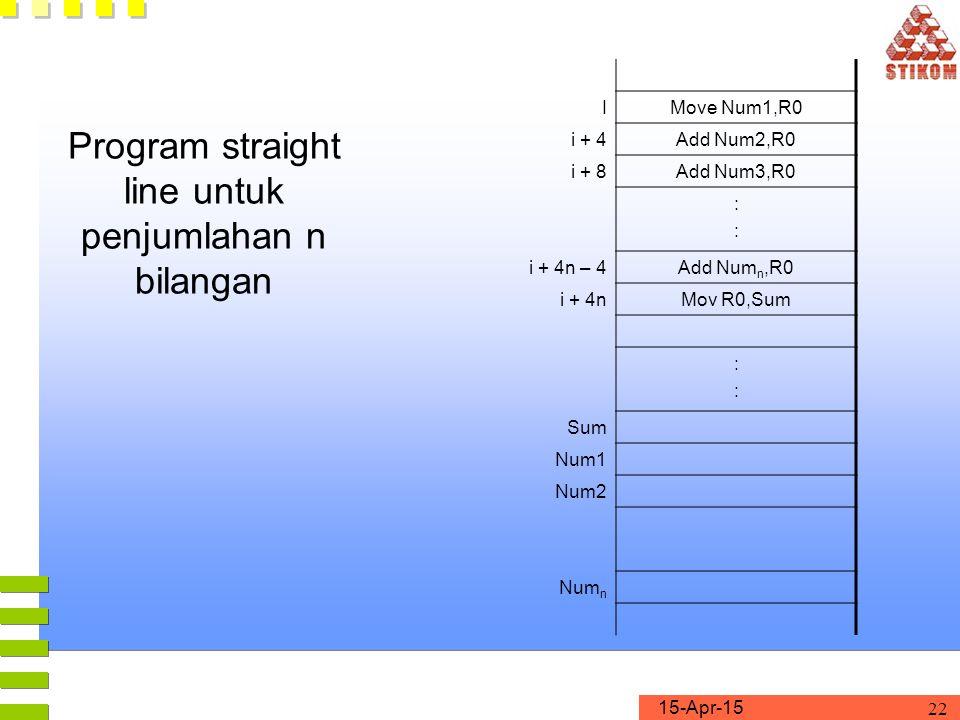 Program straight line untuk penjumlahan n bilangan