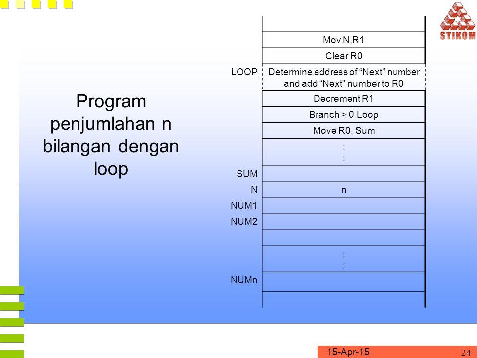 Program penjumlahan n bilangan dengan loop