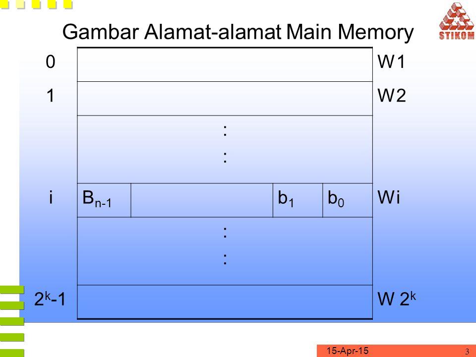 Gambar Alamat-alamat Main Memory