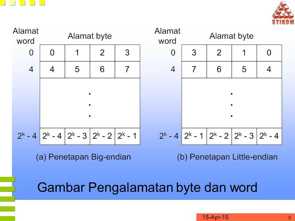 Gambar Pengalamatan byte dan word