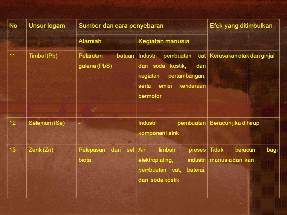 Sumber dan cara penyebaran Efek yang ditimbulkan Alamiah