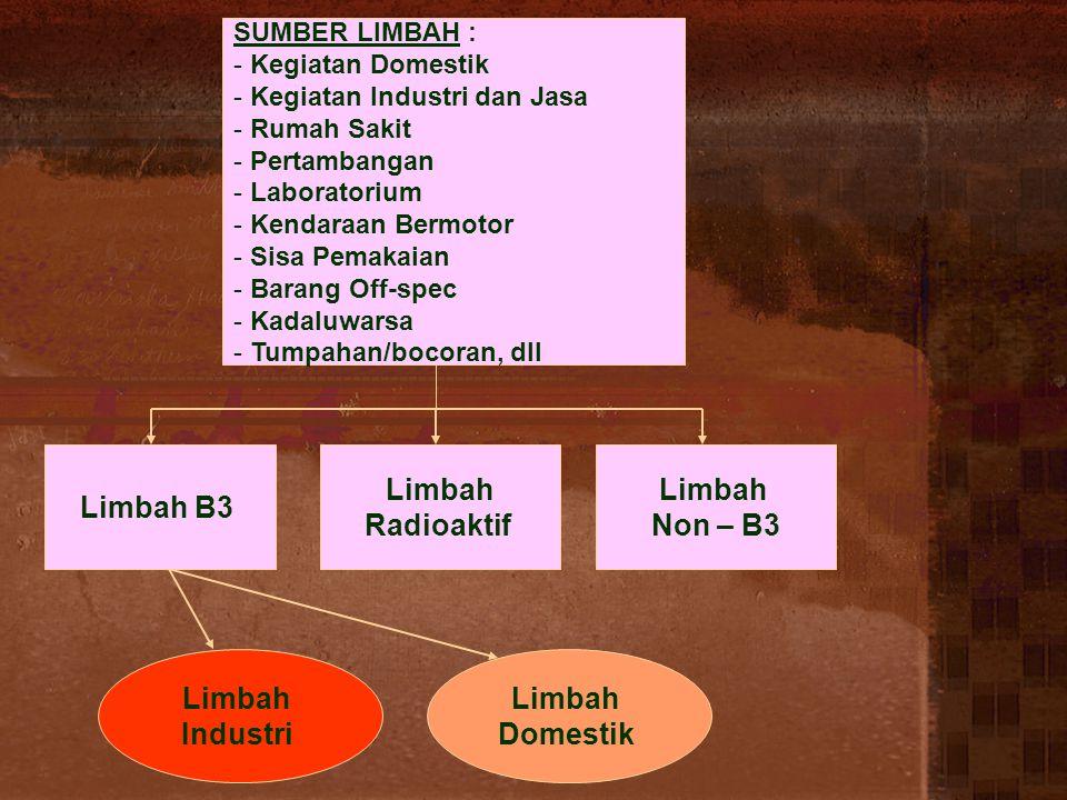 Limbah B3 Limbah Radioaktif Limbah Non – B3 Limbah Industri Limbah