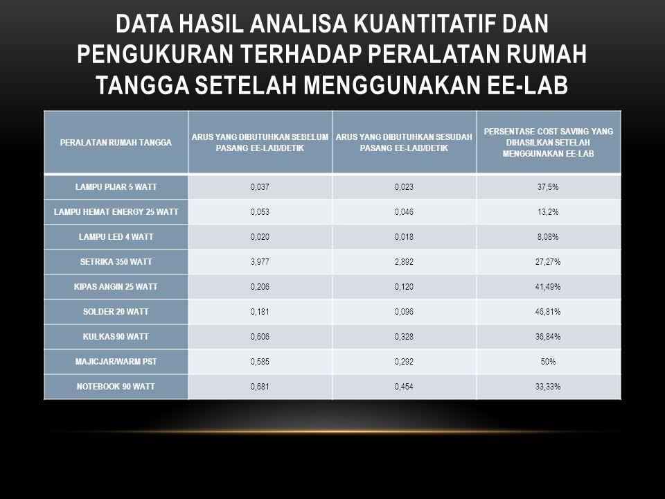 DATA HASIL ANALISA KUANTITATIF DAN PENGUKURAN TERHADAP PERALATAN RUMAH TANGGA SETELAH MENGGUNAKAN EE-LAB