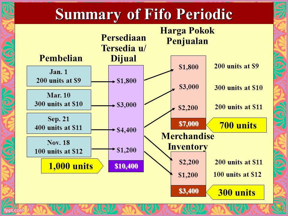 Summary of Fifo Periodic Persediaan Tersedia u/ Dijual