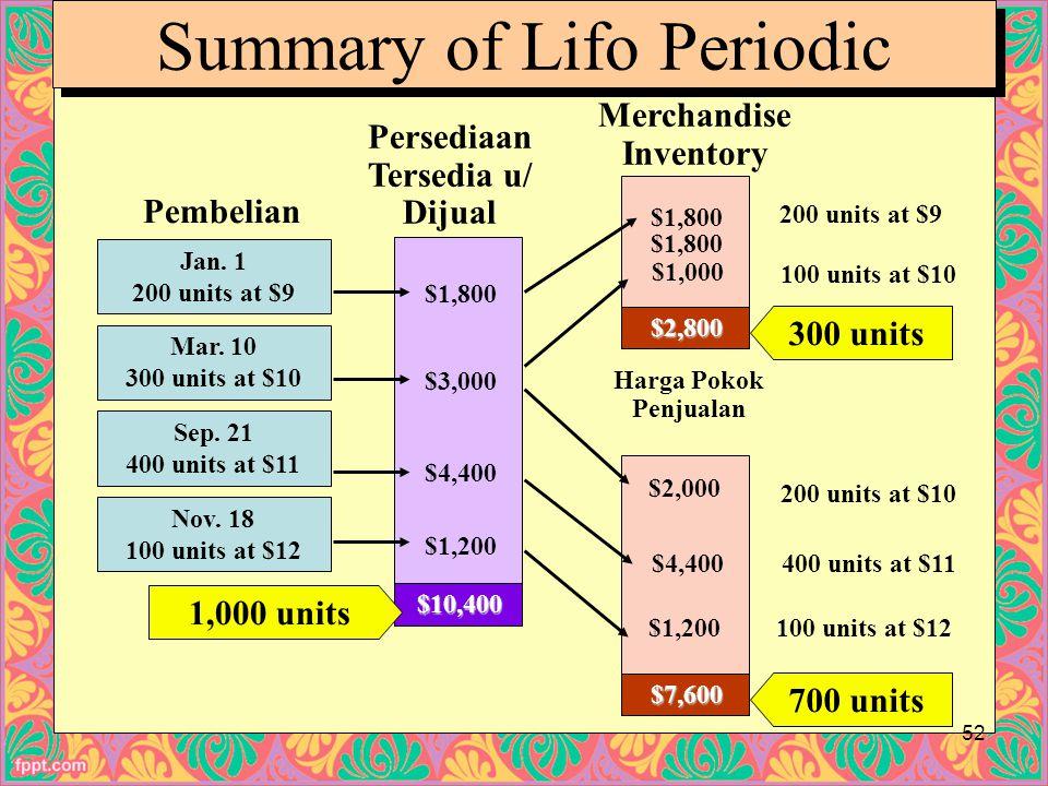 Merchandise Inventory Persediaan Tersedia u/ Dijual