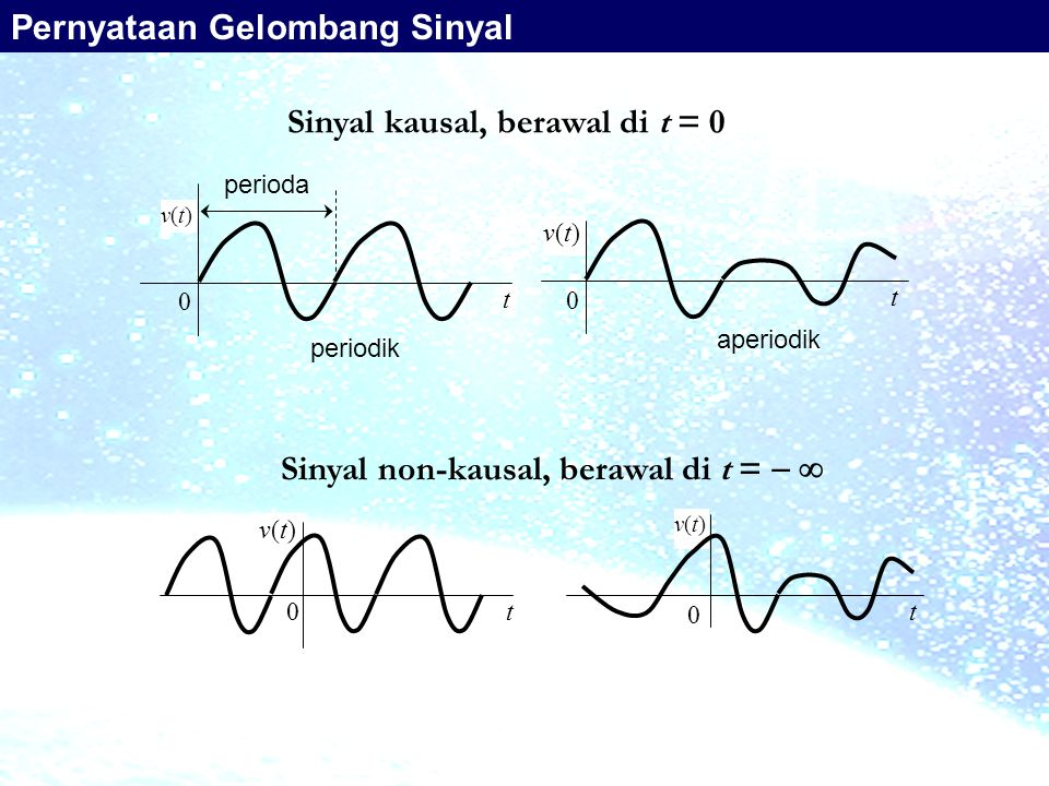Sinyal kausal, berawal di t = 0 Sinyal non-kausal, berawal di t =  