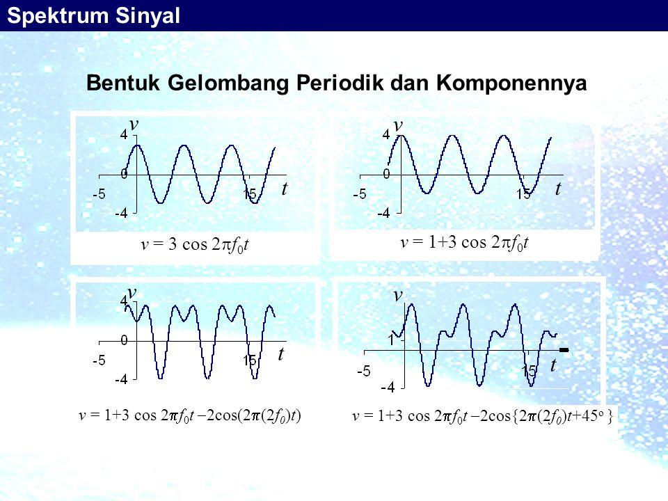 Bentuk Gelombang Periodik dan Komponennya