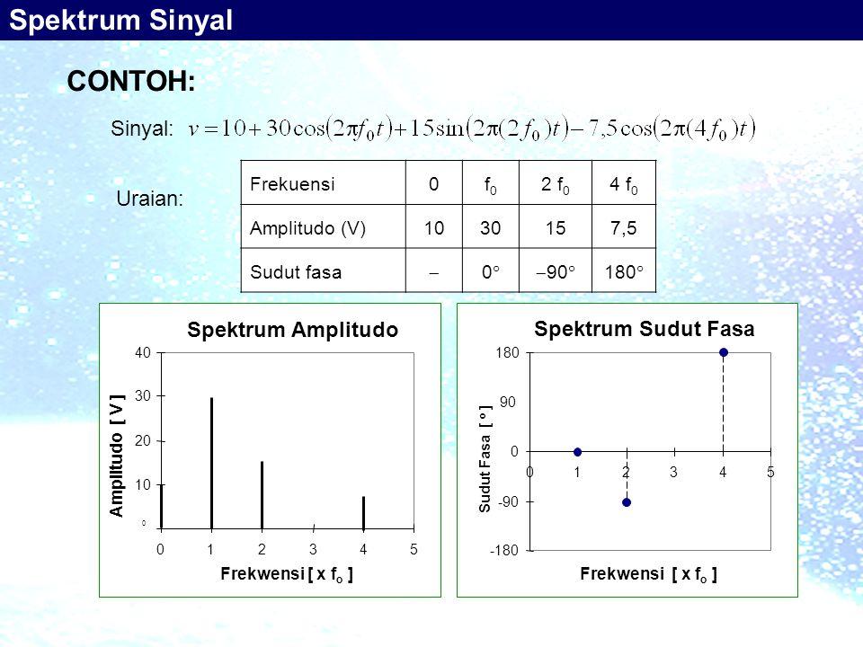Spektrum Sinyal CONTOH: Sinyal: Uraian: Spektrum Amplitudo