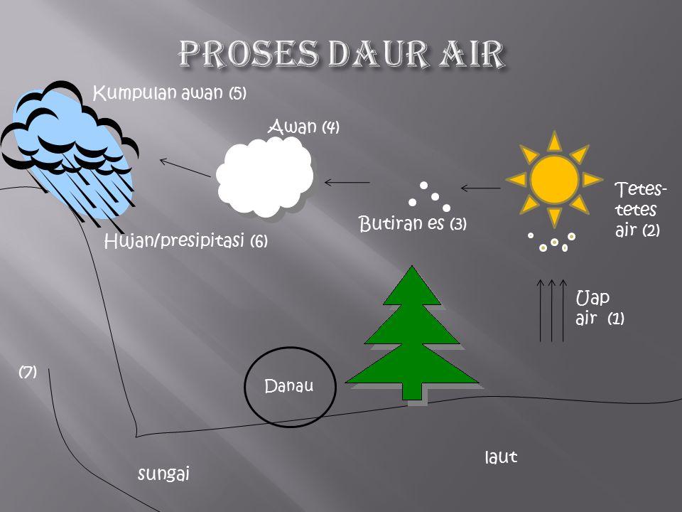 Proses Daur air Kumpulan awan (5) Awan (4) Tetes-tetes air (2)