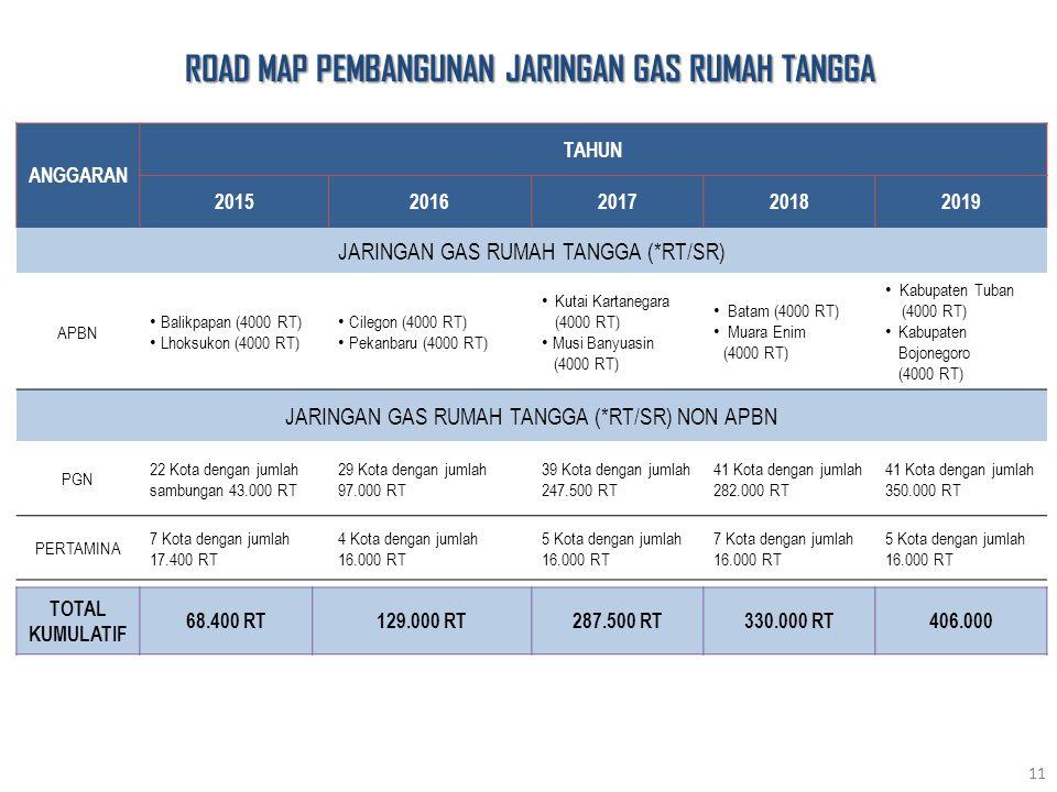 ROAD MAP PEMBANGUNAN JARINGAN GAS RUMAH TANGGA