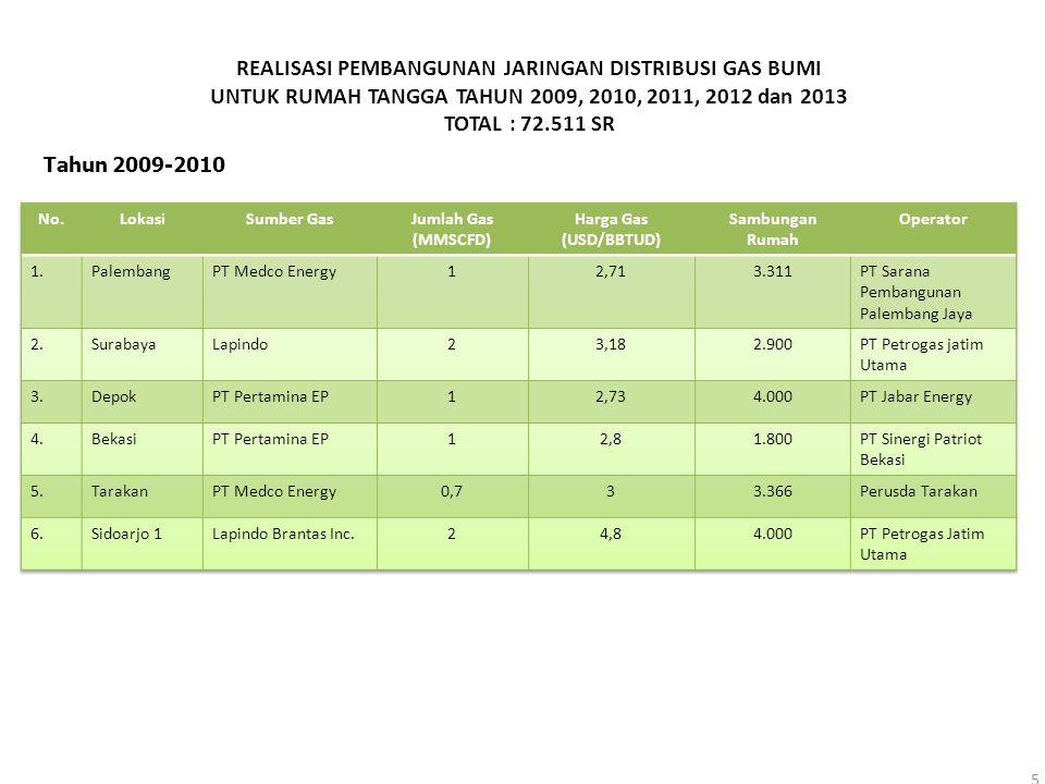 REALISASI PEMBANGUNAN JARINGAN DISTRIBUSI GAS BUMI UNTUK RUMAH TANGGA TAHUN 2009, 2010, 2011, 2012 dan 2013 TOTAL : 72.511 SR