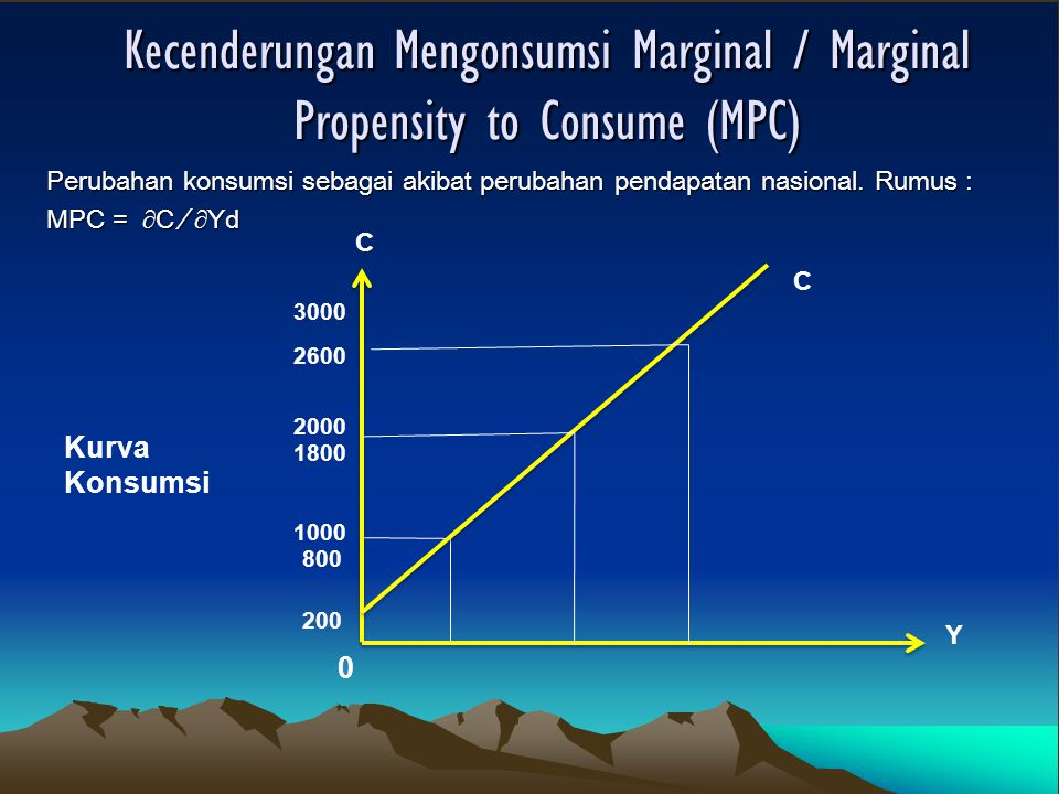 Kecenderungan Mengonsumsi Marginal / Marginal Propensity to Consume (MPC)