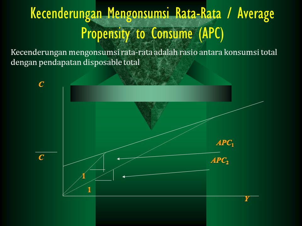 Kecenderungan Mengonsumsi Rata-Rata / Average Propensity to Consume (APC)