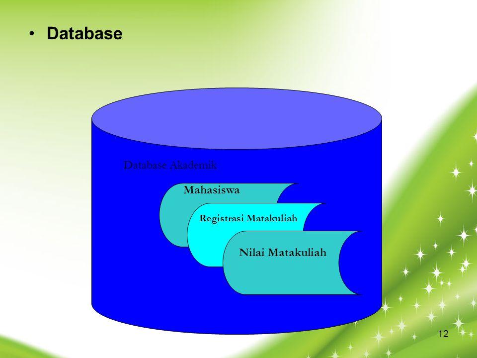 Database Database Akademik Mahasiswa Nilai Matakuliah
