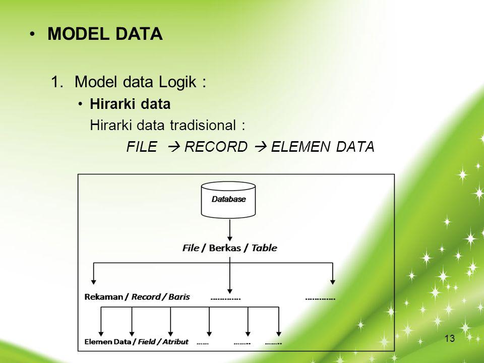 MODEL DATA Model data Logik : Hirarki data Hirarki data tradisional :