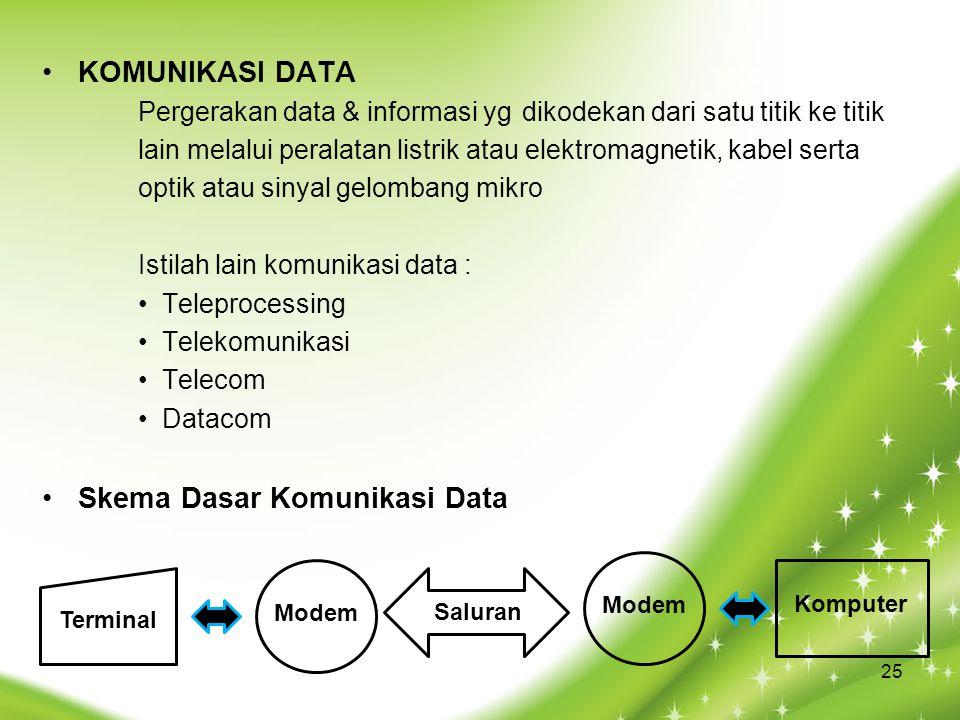 Skema Dasar Komunikasi Data